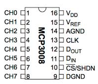 MCP3008 Pinouts